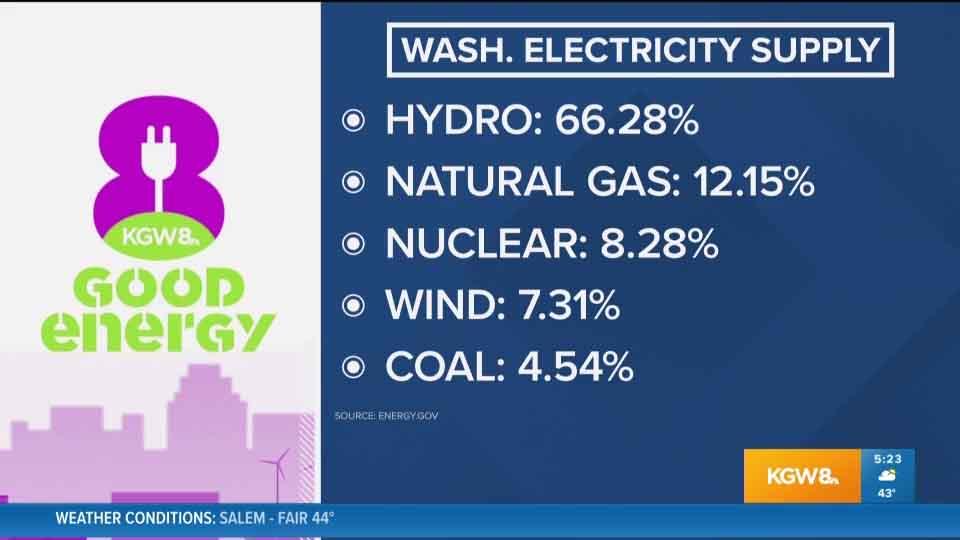 Washington electricity supply